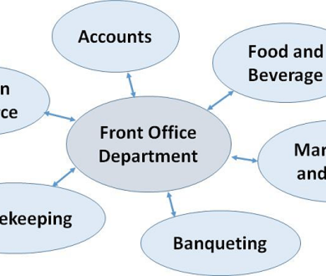 Interdepartmental Communication Communication With Food And Beverage Department  E   Since Front Office