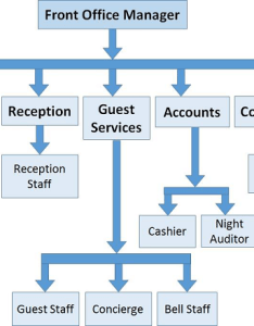 Hotel front office sections also management structure rh tutorialspoint