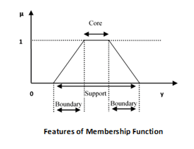 Membership Functions Features