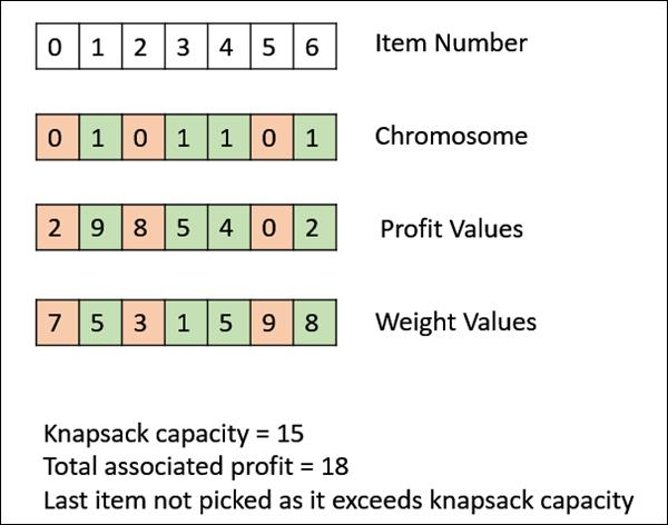 Binary Representation