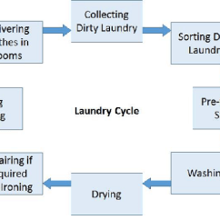 Inventory Control Flow Diagram Wiring For Led Boat Trailer Lights Hotel Housekeeping Linen Maintenance