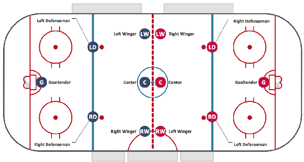 hockey rink diagram bazooka rs wiring ice playing environment