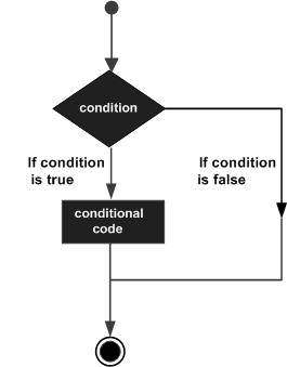 Decision making statements in Pascal