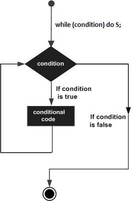 while-do loop in Pascal