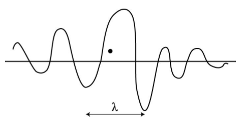 De-Brogle\'s Hypothess and Matter Wave