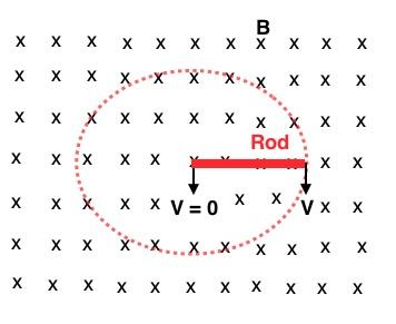 Motional EMF and Rotating Rod