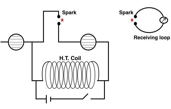 Hertz Experiment