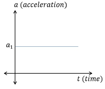 Acceleration Time Graphs