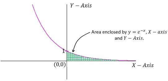 Integral Calculus Problem Example 3