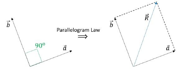 Vectors Problem Example 1