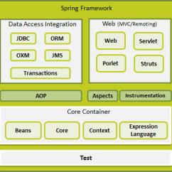 Mvc Struts Architecture Diagram 30ampere Ladestecker Spring Framework Toyskids Co Asp Net View