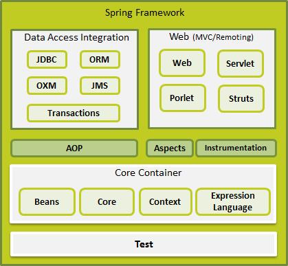Spring Framework Tutorial | lajulak org