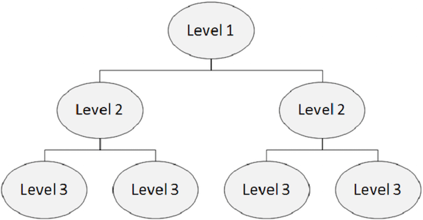 IMS DB STRUCTURE
