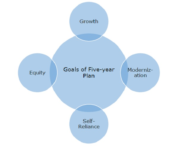 goals of the Five-Year Plans