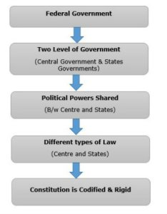 Subjects of federal system also indian polity quick guide rh tutorialspoint