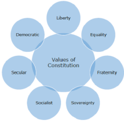 Religion Tree Diagram Of Paper Making Process Indian Polity Guiding Values The Constitution