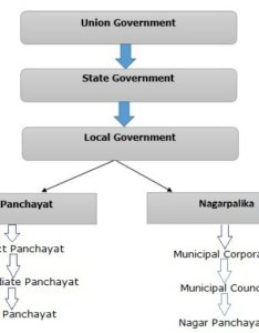 Introduction also indian polity local government rh tutorialspoint