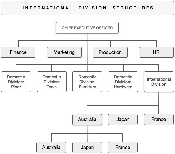 Management Consulting Firms International Trade