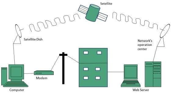 Isdn Wiring Diagram Internet Connectivity Tutorialspoint