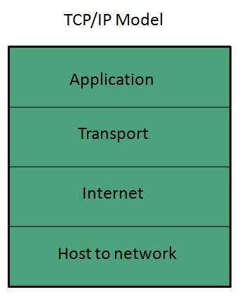 diagram of osi reference model animal cell blank to fill in internet technologies - quick guide