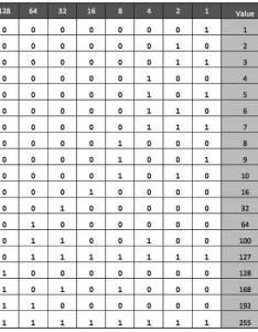 Binary representation also ipv addressing rh tutorialspoint