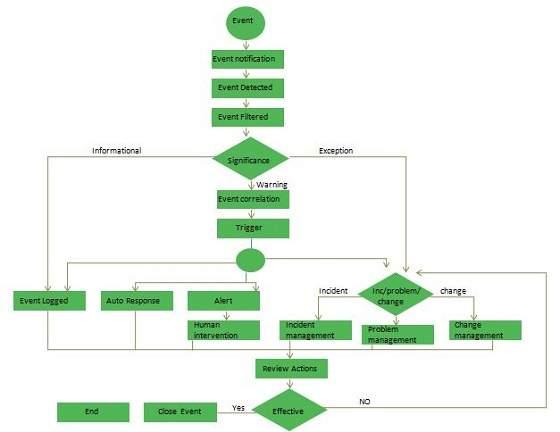 ITIL Event Management
