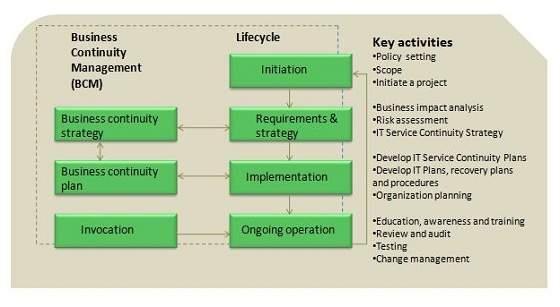 Service Continuity Management