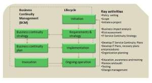 ITIL Service Continuity Management