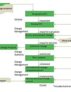 Itil change management  process flow diagram chart also great installation of wiring rh toyskids