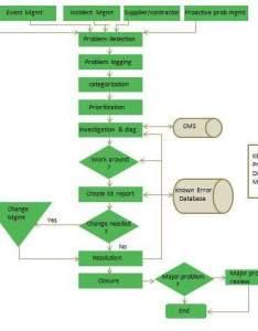 Problem management process also itil quick guide rh tutorialspoint