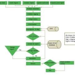 Itil Processes Diagram 93 Dodge Dakota Wiring Quick Guide Problem Management Process