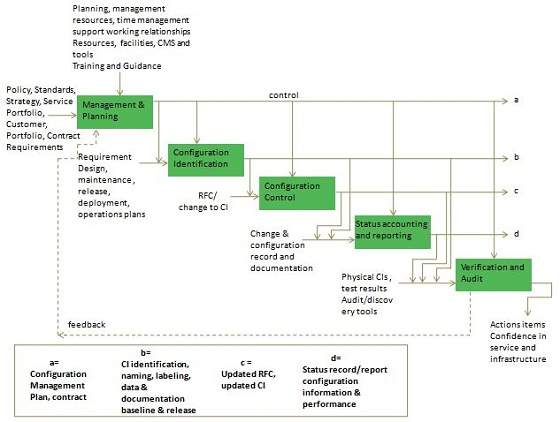 itil processes diagram 5 pin power window switch wiring service assets and configuration management