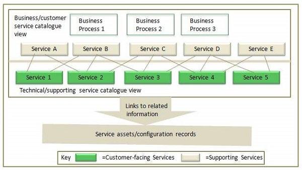 ITIL Service Catalogue Management