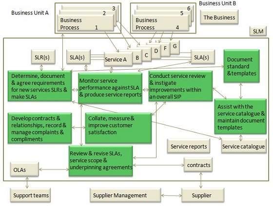 itil processes diagram 2003 porsche cayenne wiring service level management tutorial