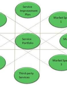 Itil tutorial also service portfolio management rh tutorialspoint