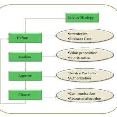 Itil Processes Diagram Hunter Fan Remote Wiring Service Portfolio Management