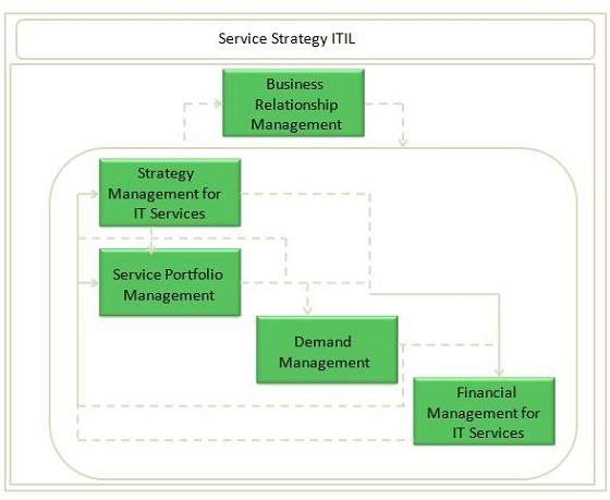itil processes diagram kicker powered subwoofer wiring service strategy overview