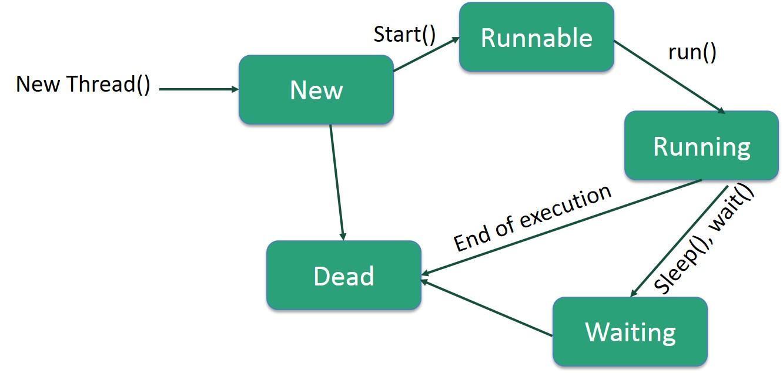 hight resolution of java thread