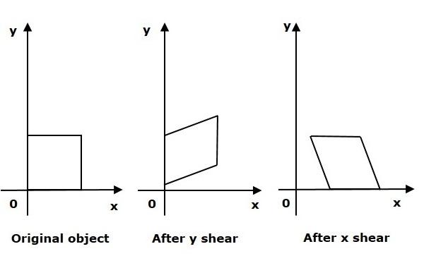 JavaFX Shearing Transformation