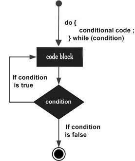 Mengenal Looping pada Javascript