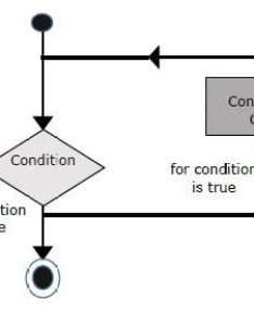 Syntax also javascript for loop rh tutorialspoint
