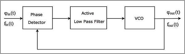Block Diagram of PLL