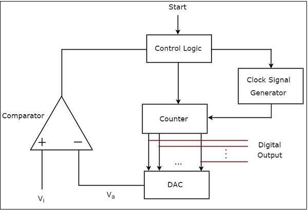 Linear Integrated Circuits Applications Direct Type ADCs