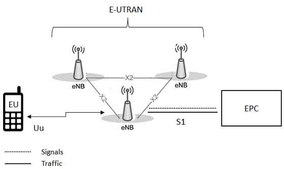 block diagram of sim card metra gmos 04 wiring lte network architecture