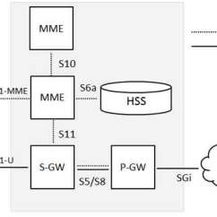 3g Network Architecture Diagram Weg Motor Starter Wiring Lte Below Is A Brief Description Of Each The Components Shown In Above