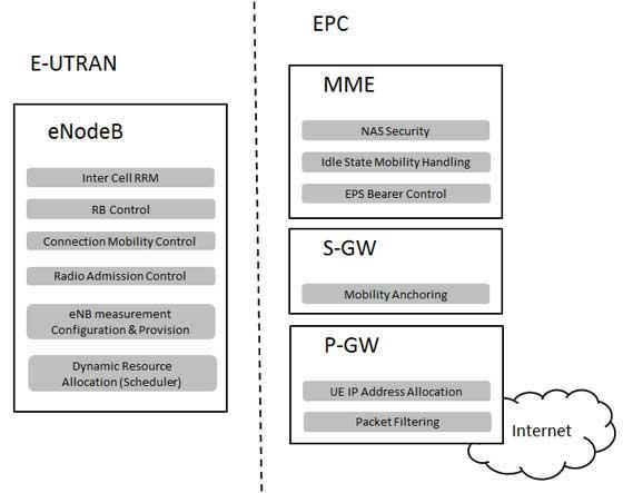 LTE E-UTRAN and EPC