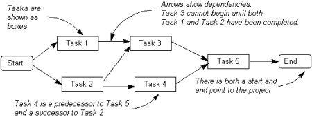 Project Activity Diagram