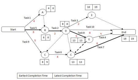 schedule network diagram project management 2006 f150 alternator wiring critical path method