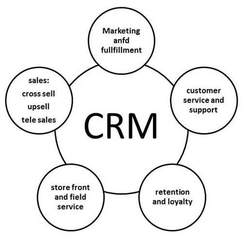 project on customer relationship management pdf
