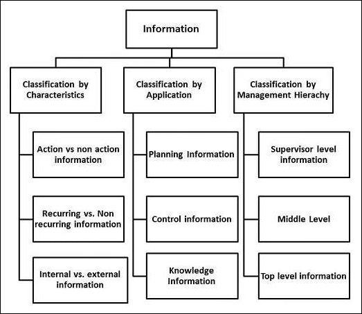 MIS Classification Of Information